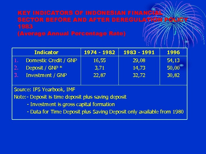 KEY INDICATORS OF INDONESIAN FINANCIAL SECTOR BEFORE AND AFTER DEREGULATION POLICY 1983 (Average Annual