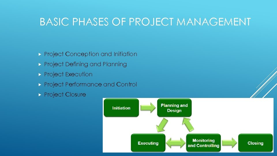 BASIC PHASES OF PROJECT MANAGEMENT Project Conception and Initiation Project Defining and Planning Project