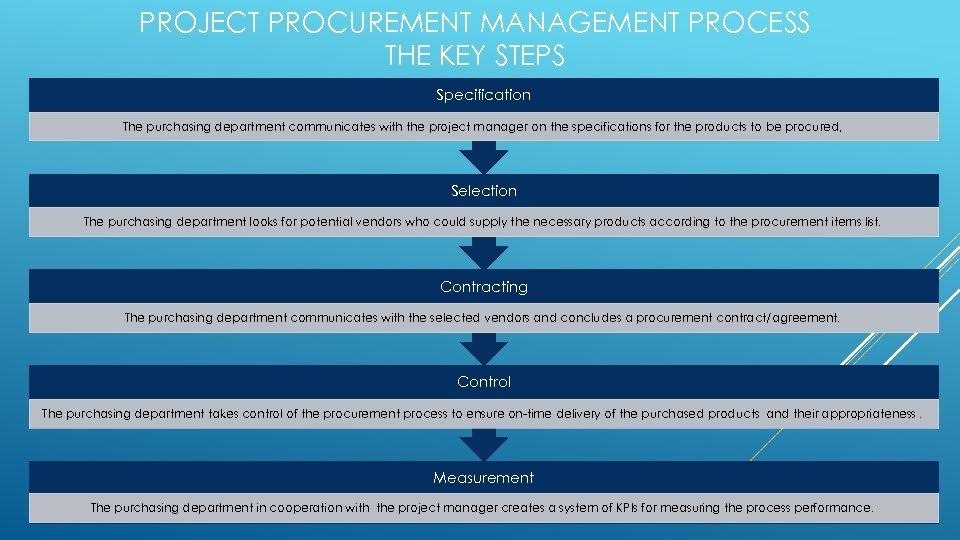 PROJECT PROCUREMENT MANAGEMENT PROCESS THE KEY STEPS Specification The purchasing department communicates with the