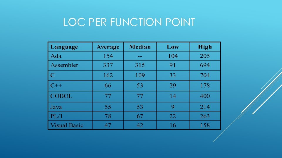 LOC PER FUNCTION POINT