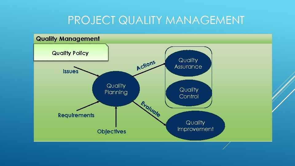 PROJECT QUALITY MANAGEMENT Quality Management Quality Policy s tion Ac Issues Quality Planning Ev