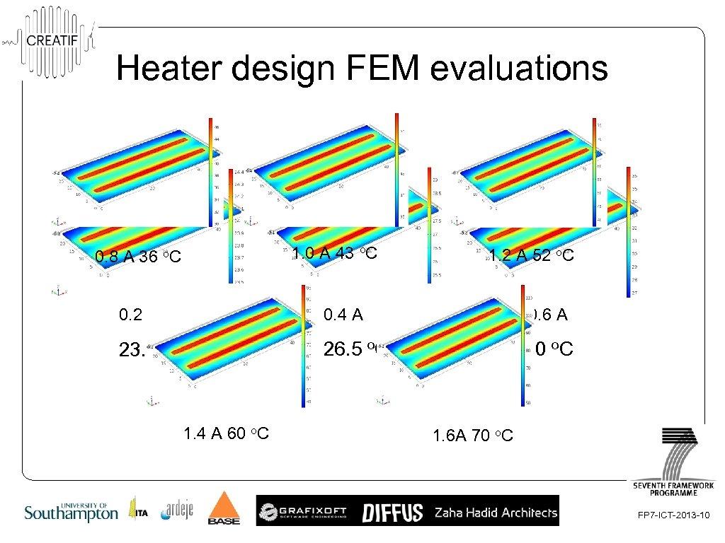 Heater design FEM evaluations 1. 0 A 43 o. C 0. 8 A 36