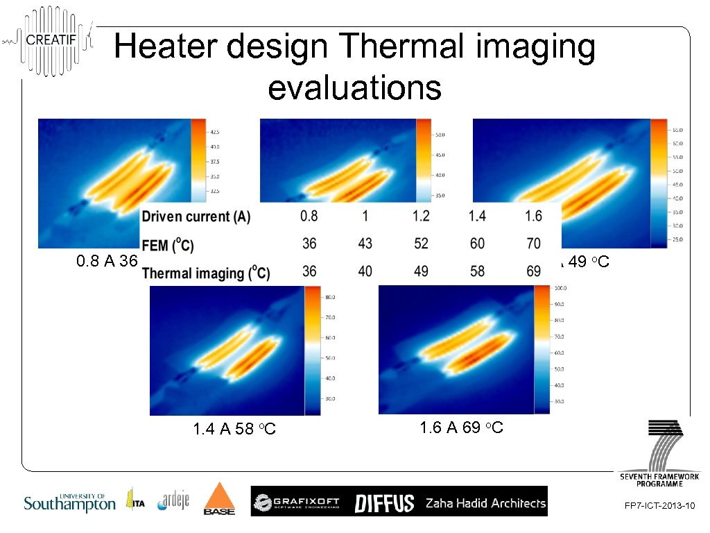 Heater design Thermal imaging evaluations 1. 0 A 40 o. C 0. 8 A