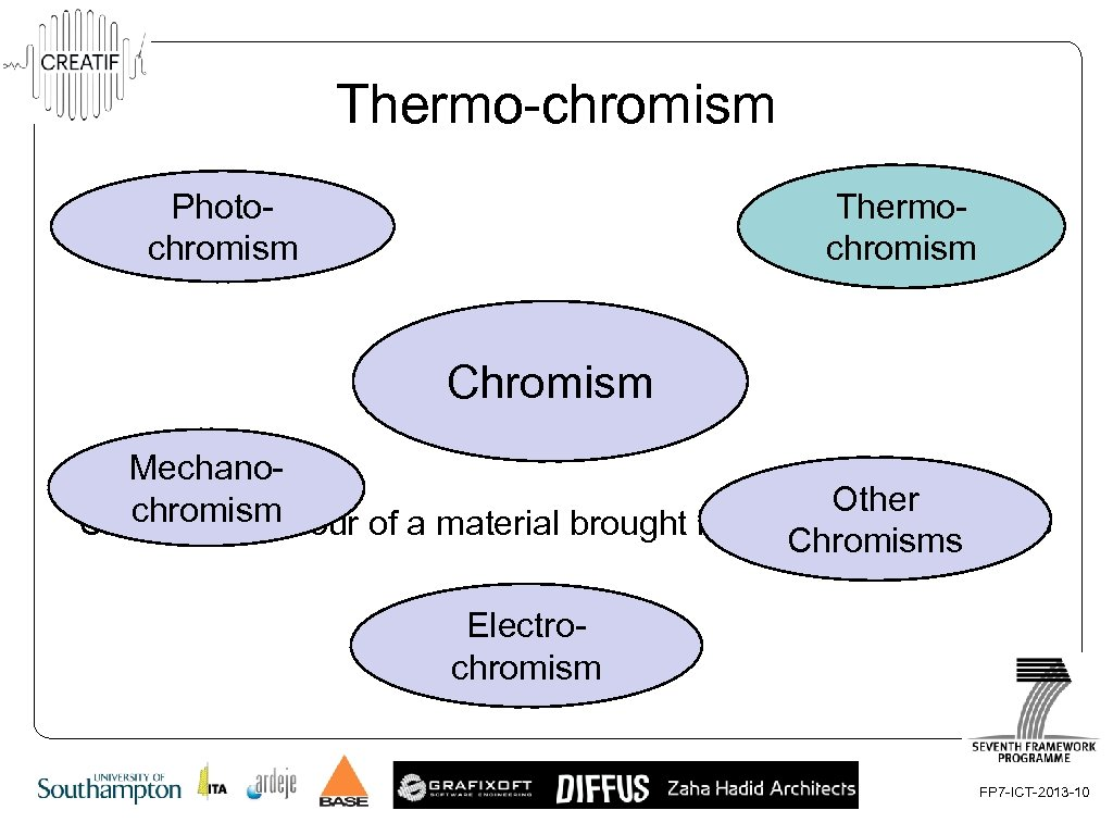 Thermo-chromism Thermochromism Photochromism Chromism Mechano. Other chromism Changes in colour of a material brought