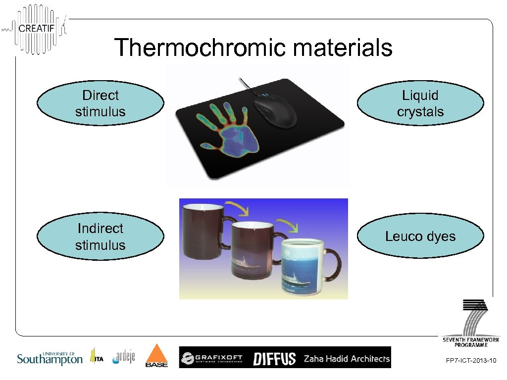 Thermochromic materials Direct stimulus Structural properties (Physical) Liquid crystals Indirect stimulus Chromophore (Chemical) Leuco