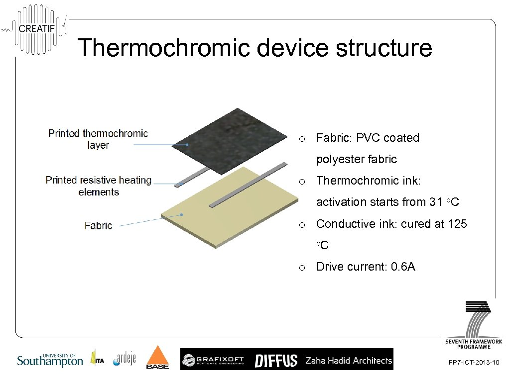 Thermochromic device structure o Fabric: PVC coated polyester fabric o Thermochromic ink: activation starts