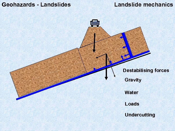 Geohazards - Landslides Landslide mechanics Destabilising forces Gravity Water Loads Undercutting