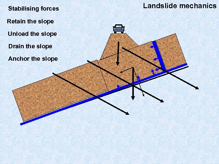 Stabilising forces Retain the slope Unload the slope Drain the slope Anchor the slope