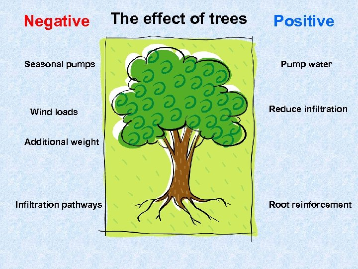 Negative Seasonal pumps Wind loads The effect of trees Positive Pump water Reduce infiltration