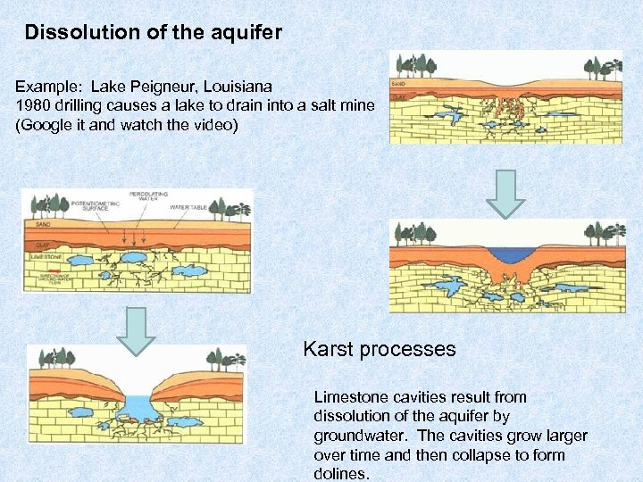 Dissolution of the aquifer Example: Lake Peigneur, Louisiana 1980 drilling causes a lake to