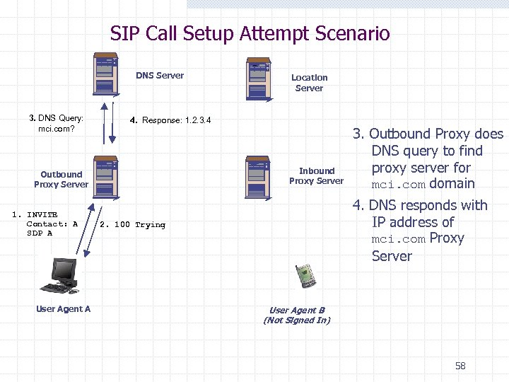 SIP Tutorial Introduction to SIP Original Slides by