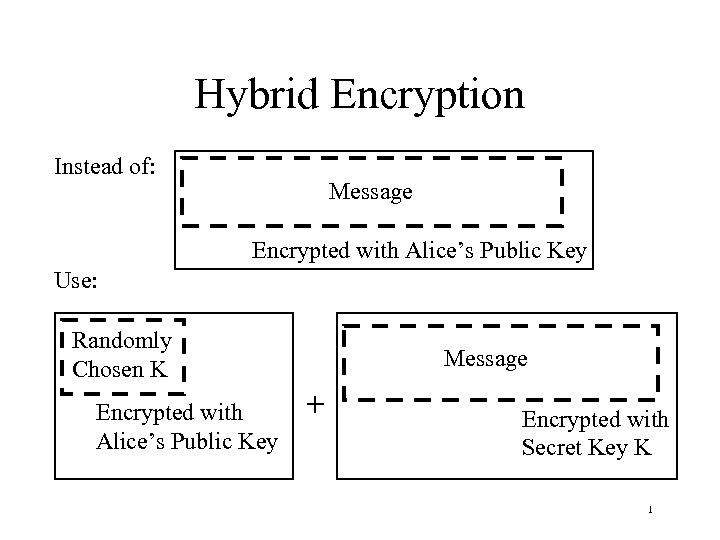 Hybrid Encryption Instead of: Message Encrypted with Alice's Public Key Use: Randomly Chosen K