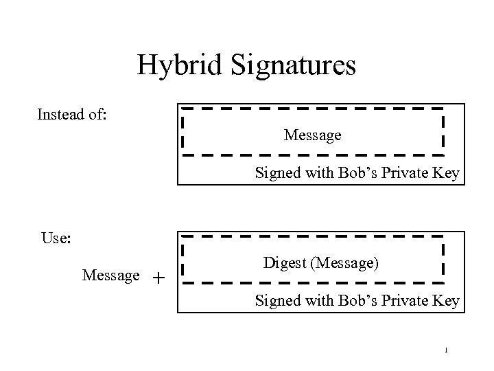 Hybrid Signatures Instead of: Message Signed with Bob's Private Key Use: Message + Message