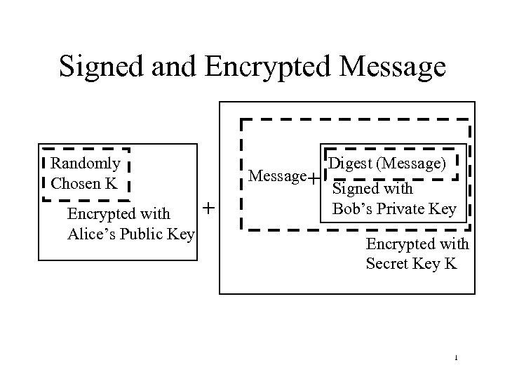 Signed and Encrypted Message Randomly Chosen K Encrypted with Alice's Public Key Message+ +