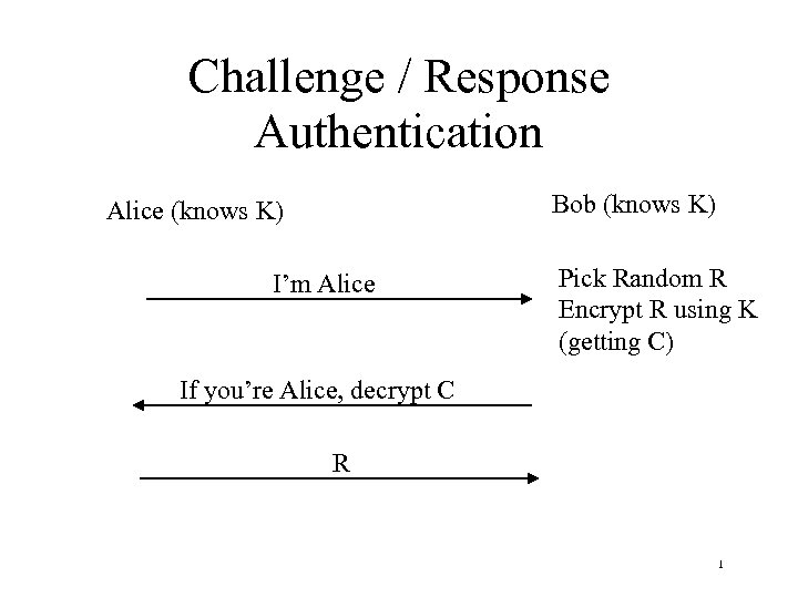 Challenge / Response Authentication Bob (knows K) Alice (knows K) I'm Alice Pick Random
