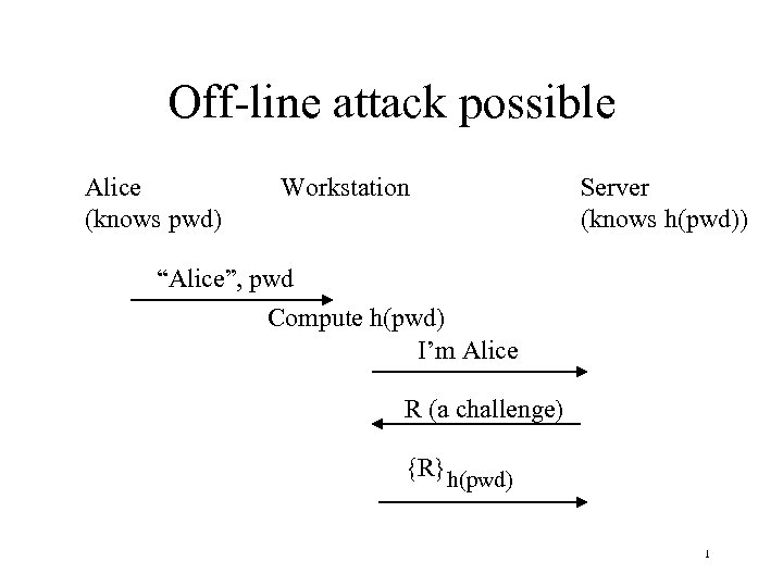 "Off-line attack possible Alice (knows pwd) Workstation Server (knows h(pwd)) ""Alice"", pwd Compute h(pwd)"