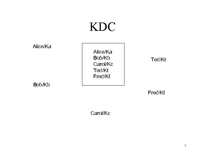 KDC Alice/Ka Bob/Kb Carol/Kc Ted/Kt Fred/Kf Ted/Kt Bob/Kb Fred/Kf Carol/Kc 1
