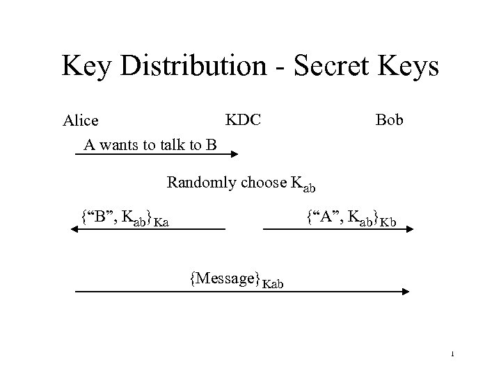 Key Distribution - Secret Keys KDC Alice A wants to talk to B Bob