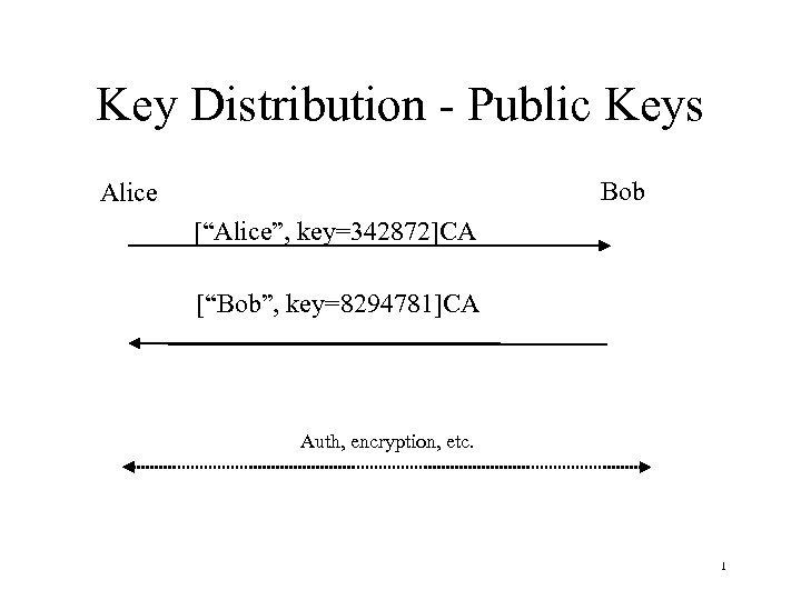 "Key Distribution - Public Keys Bob Alice [""Alice"", key=342872]CA [""Bob"", key=8294781]CA Auth, encryption, etc."