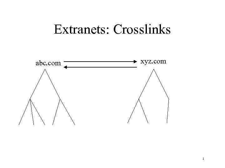 Extranets: Crosslinks abc. com xyz. com 1