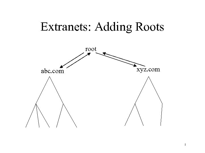 Extranets: Adding Roots root abc. com xyz. com 1