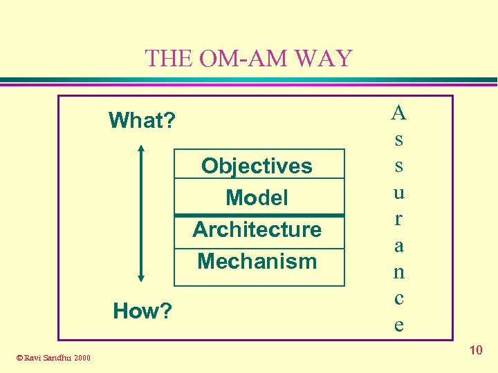 THE OM-AM WAY What? Objectives Model Architecture Mechanism How? © Ravi Sandhu 2000 A