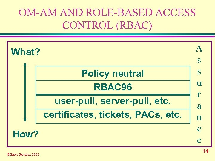OM-AM AND ROLE-BASED ACCESS CONTROL (RBAC) What? Policy neutral RBAC 96 user-pull, server-pull, etc.