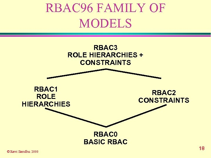 RBAC 96 FAMILY OF MODELS RBAC 3 ROLE HIERARCHIES + CONSTRAINTS RBAC 1 ROLE