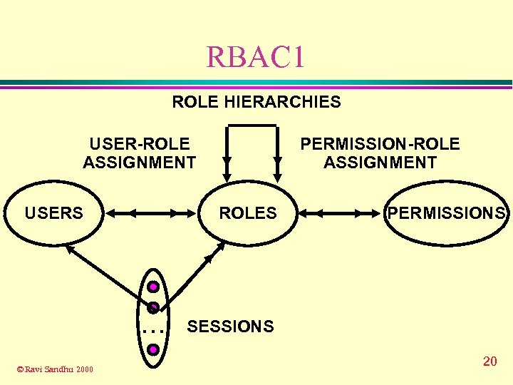 RBAC 1 ROLE HIERARCHIES USER-ROLE ASSIGNMENT USERS ROLES . . . © Ravi Sandhu