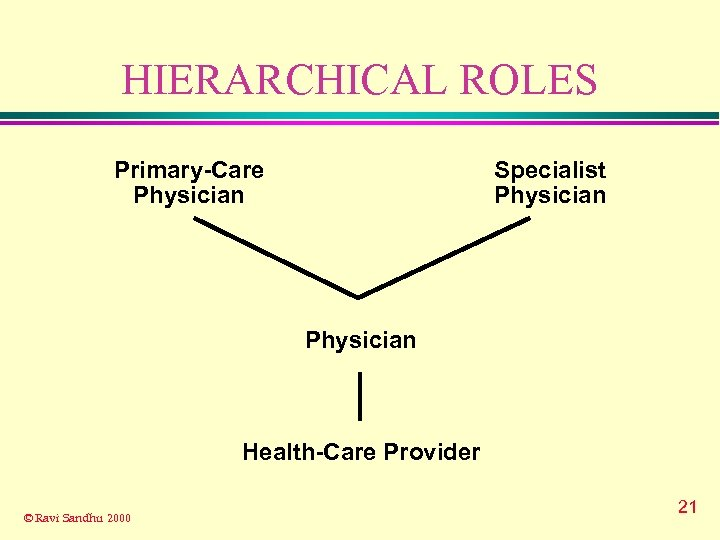 HIERARCHICAL ROLES Primary-Care Physician Specialist Physician Health-Care Provider © Ravi Sandhu 2000 21