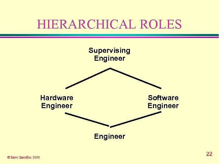 HIERARCHICAL ROLES Supervising Engineer Hardware Engineer Software Engineer © Ravi Sandhu 2000 22