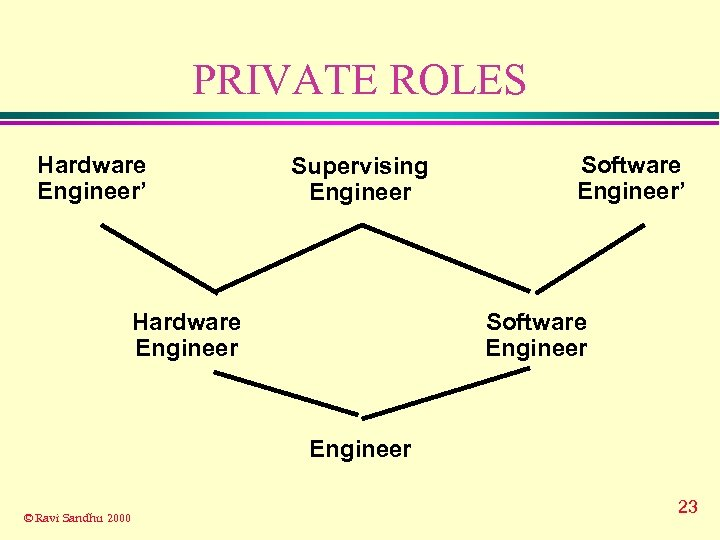 PRIVATE ROLES Hardware Engineer' Supervising Engineer Hardware Engineer Software Engineer' Software Engineer © Ravi