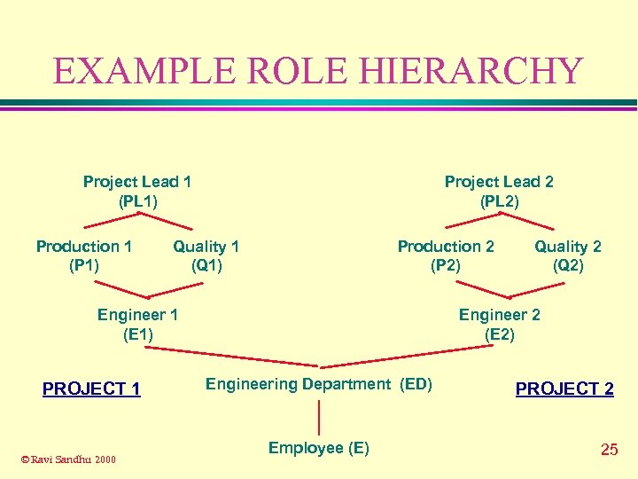 EXAMPLE ROLE HIERARCHY Project Lead 1 (PL 1) Production 1 (P 1) Project Lead