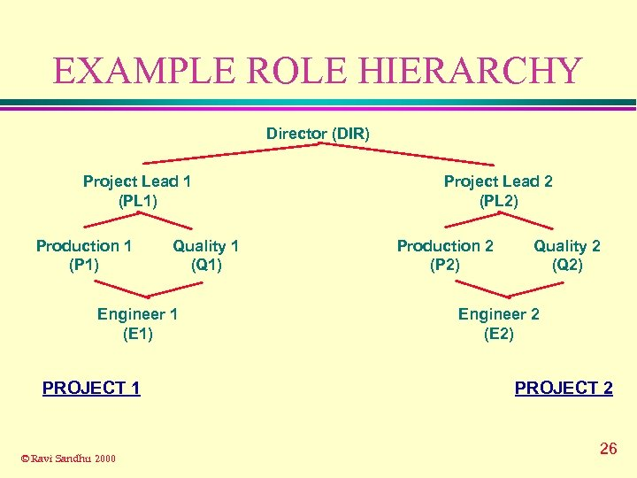 EXAMPLE ROLE HIERARCHY Director (DIR) Project Lead 1 (PL 1) Production 1 (P 1)