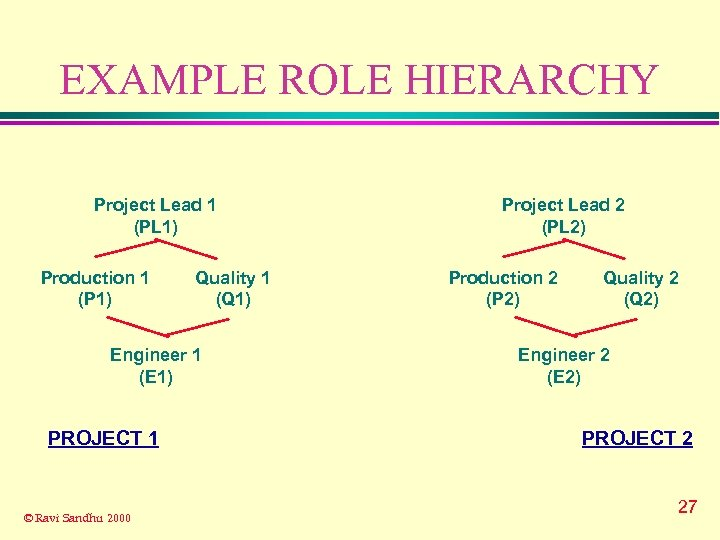 EXAMPLE ROLE HIERARCHY Project Lead 1 (PL 1) Production 1 (P 1) Quality 1