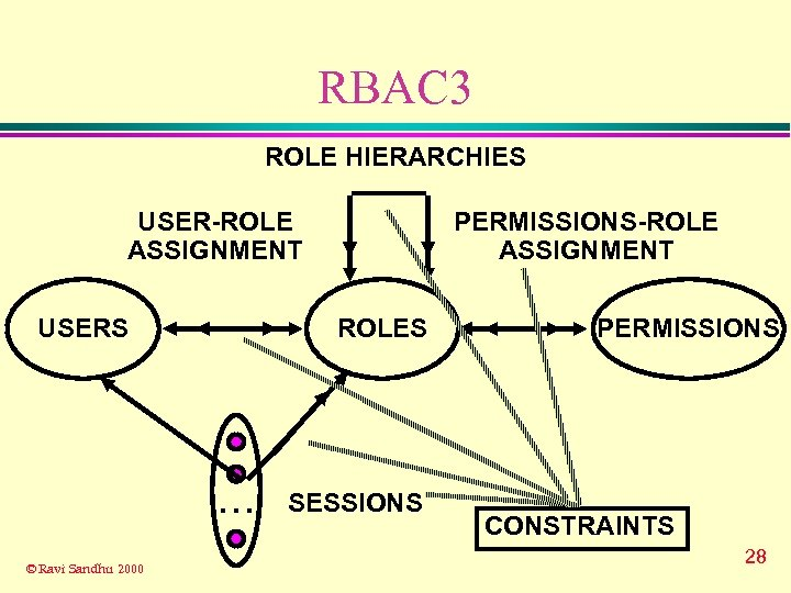 RBAC 3 ROLE HIERARCHIES USER-ROLE ASSIGNMENT USERS ROLES . . . © Ravi Sandhu