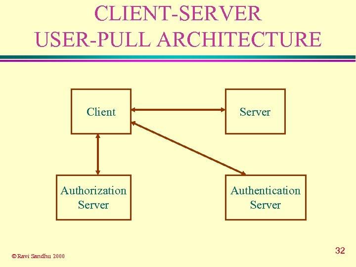 CLIENT-SERVER USER-PULL ARCHITECTURE Client Authorization Server © Ravi Sandhu 2000 Server Authentication Server 32