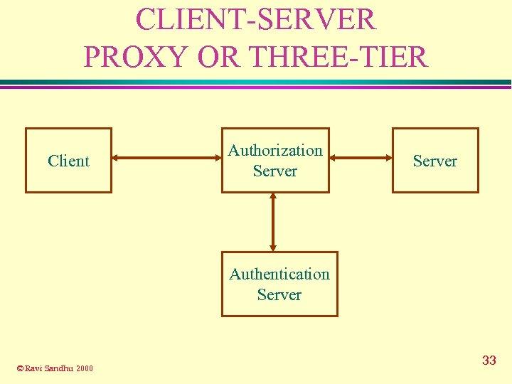 CLIENT-SERVER PROXY OR THREE-TIER Client Authorization Server Authentication Server © Ravi Sandhu 2000 33