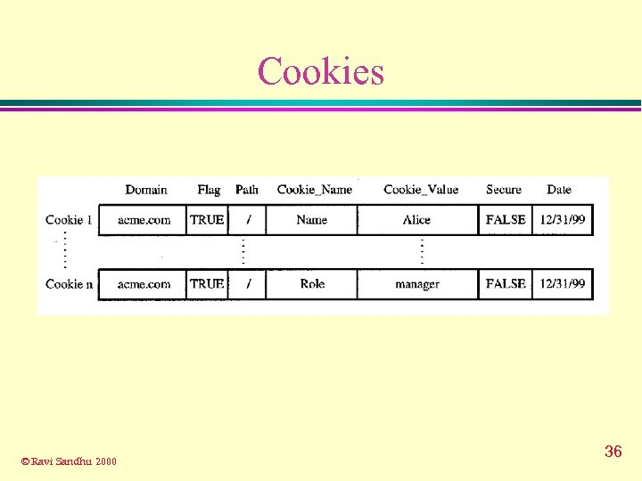 Cookies © Ravi Sandhu 2000 36
