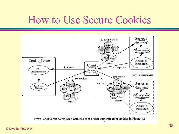 How to Use Secure Cookies © Ravi Sandhu 2000 38
