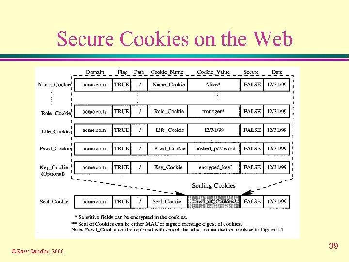 Secure Cookies on the Web © Ravi Sandhu 2000 39