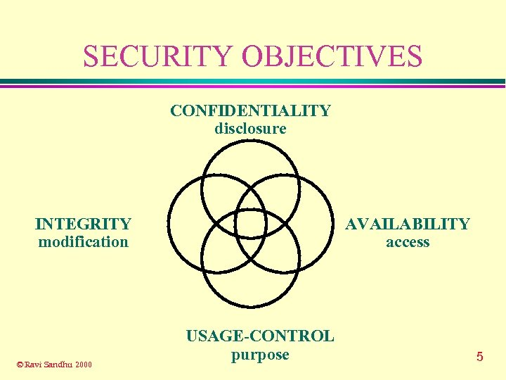 SECURITY OBJECTIVES CONFIDENTIALITY disclosure INTEGRITY modification © Ravi Sandhu 2000 AVAILABILITY access USAGE-CONTROL purpose