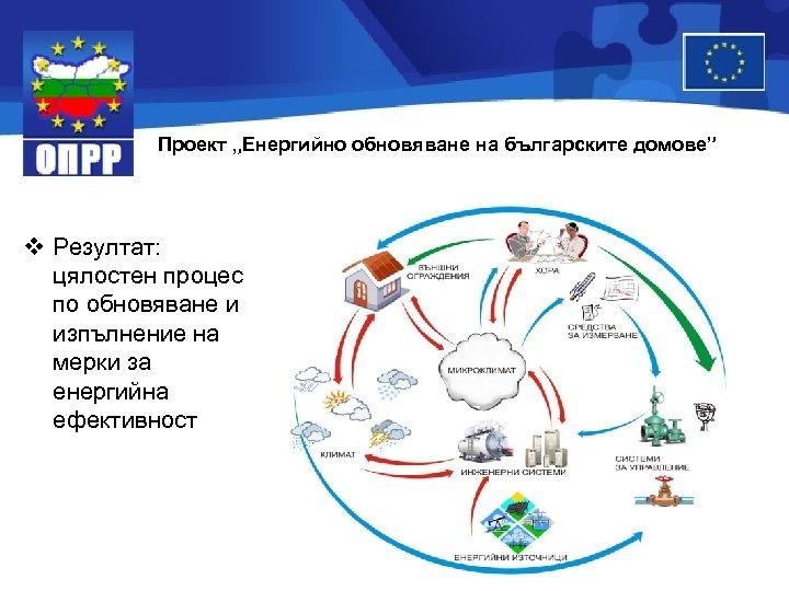 """Проект """"Енергийно обновяване на българските домове"""" v Резултат: цялостен процес по обновяване и изпълнение"""