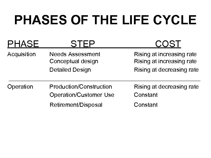 PHASES OF THE LIFE CYCLE PHASE STEP COST Acquisition Needs Assessment Conceptual design Detailed