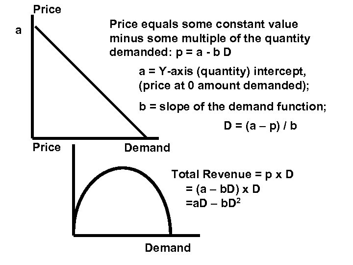 Price equals some constant value minus some multiple of the quantity demanded: p =
