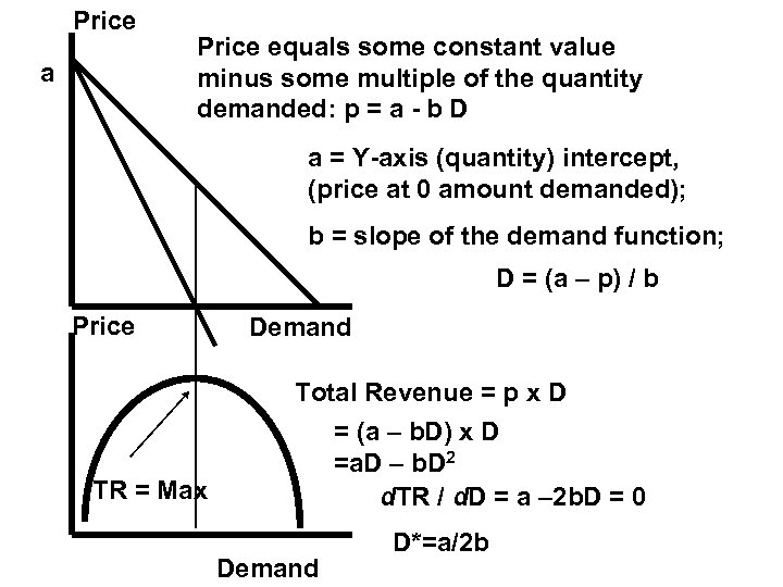 Price a Price equals some constant value minus some multiple of the quantity demanded: