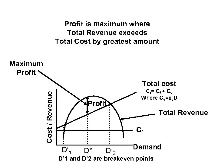 Profit is maximum where Total Revenue exceeds Total Cost by greatest amount Maximum Profit