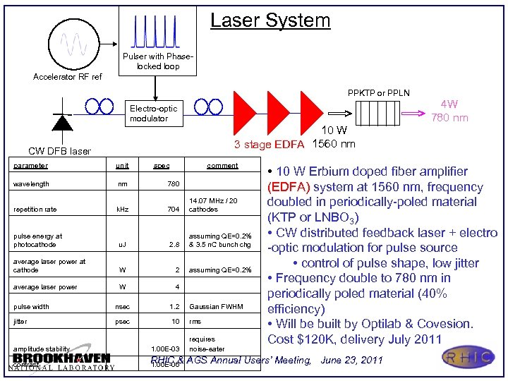 Laser System Pulser with Phaselocked loop Accelerator RF ref PPKTP or PPLN Electro-optic modulator