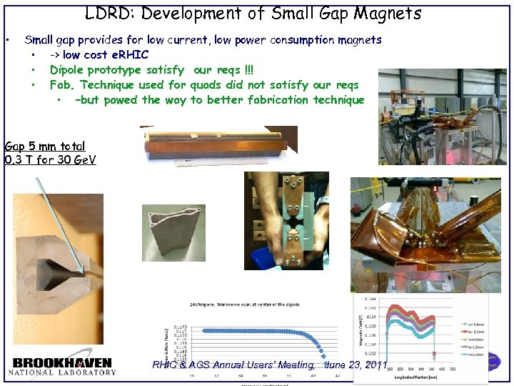 LDRD: Development of Small Gap Magnets • Small gap provides for low current, low