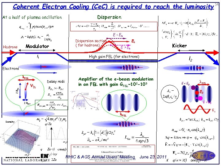 Coherent Electron Cooling (Ce. C) is required to reach the luminosity 14 At a